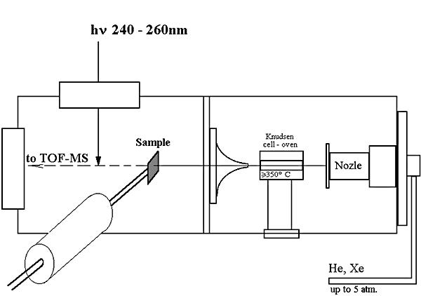 Блок схема установки со